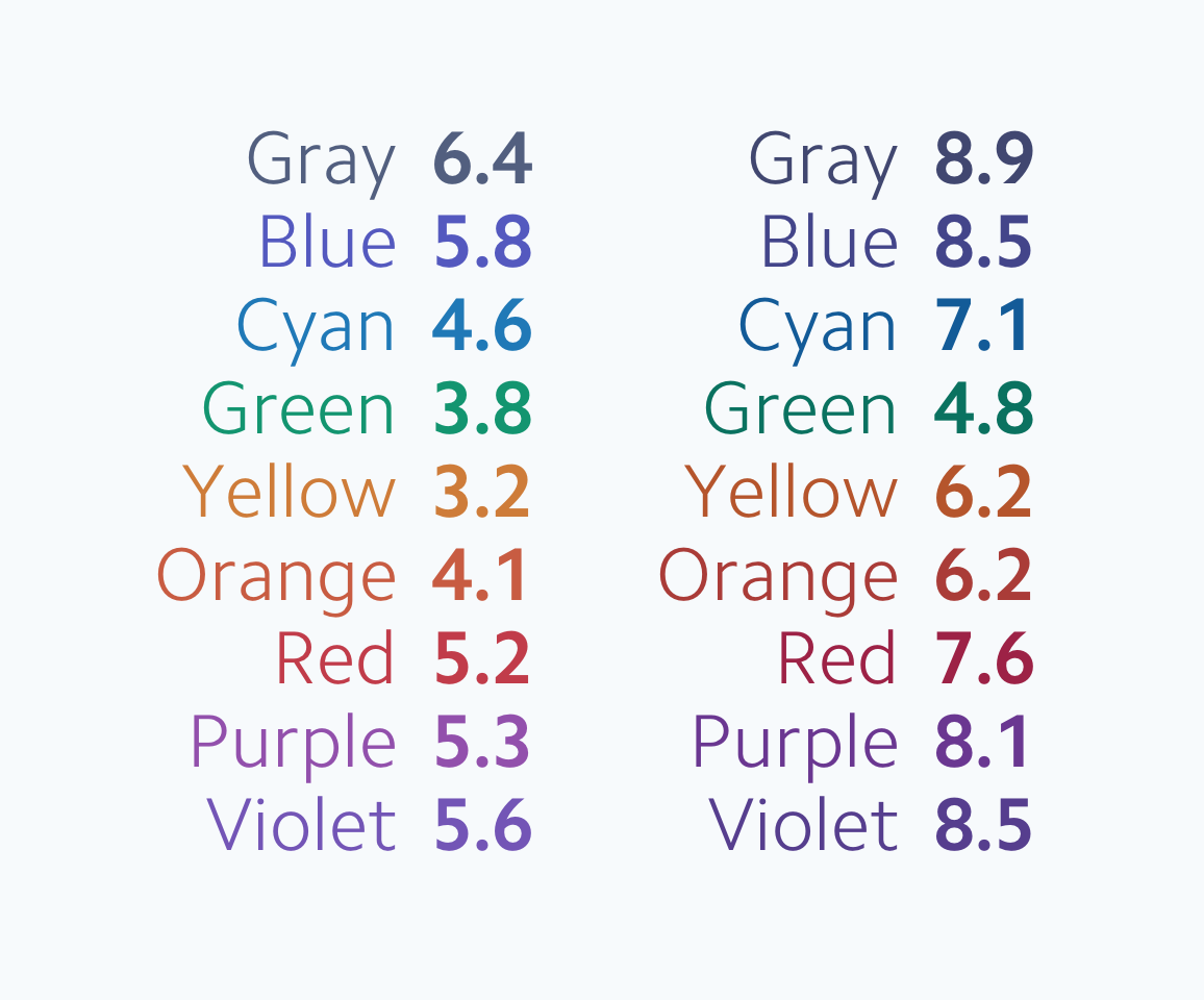 The same list of nine colors repeated in two columns, each darker than the colors in the previous image. The contrast ratios for the first column range from 3.2 to 6.4, and the ratios for the second column range from 4.8 to 8.9.
