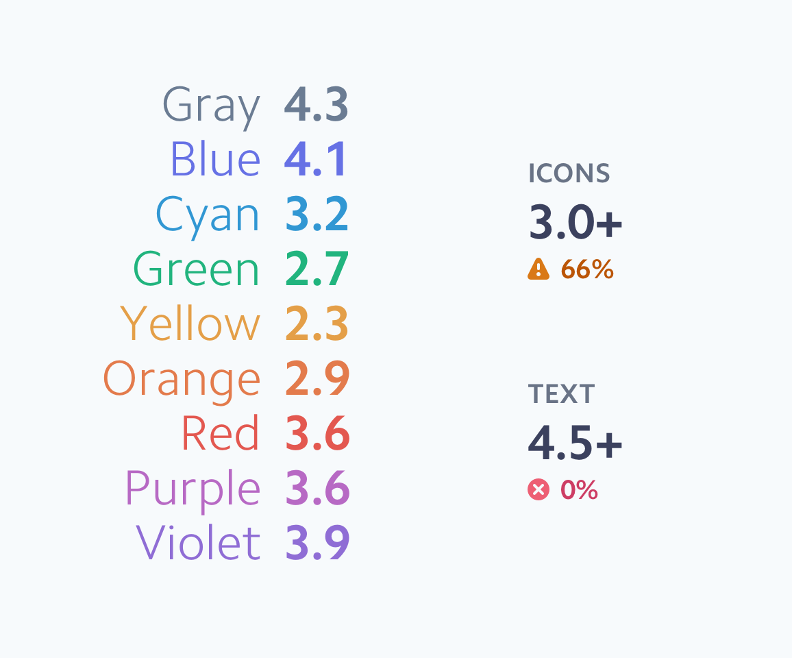 List of nine colors annotated with contrast values against white, which range from 2.3 for yellow to 4.3 for gray. Only six of the nine colors pass the recommended contrast value for icons (3.0), and none of them pass the recommended threshold for text (4.5).
