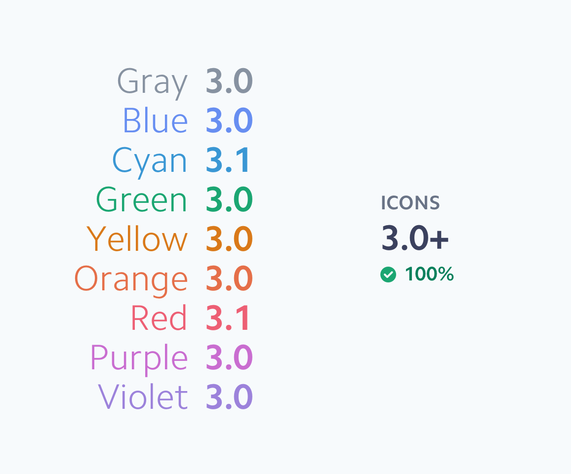 List of nine colors annotated with contrast values against white, ranging from 3.0 to 3.1. All of the values pass the recommended contrast ratio for icons (3.0).