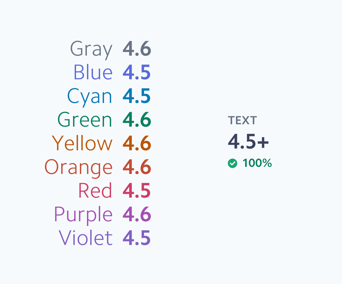 List of nine colors annotated with contrast values against white, ranging from 4.5 to 4.6. All of the values pass the recommended contrast ratio for text (4.5).