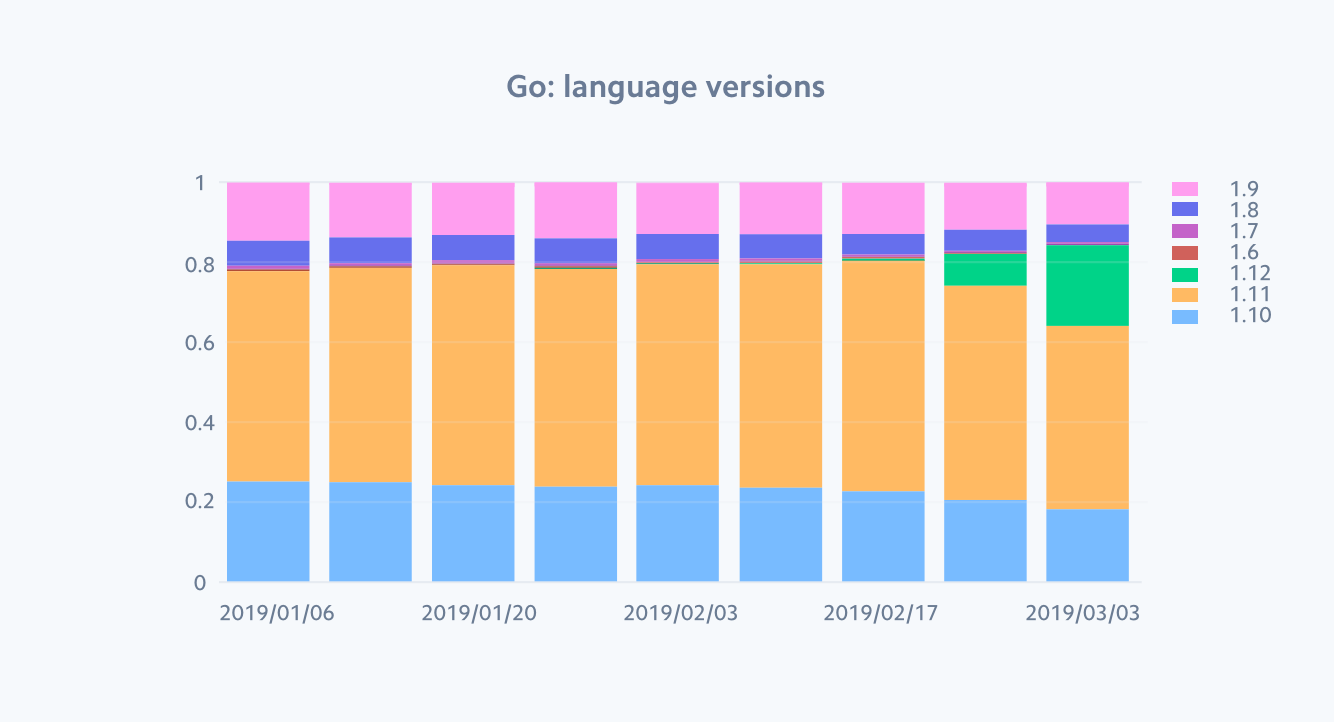 Go language versions over time