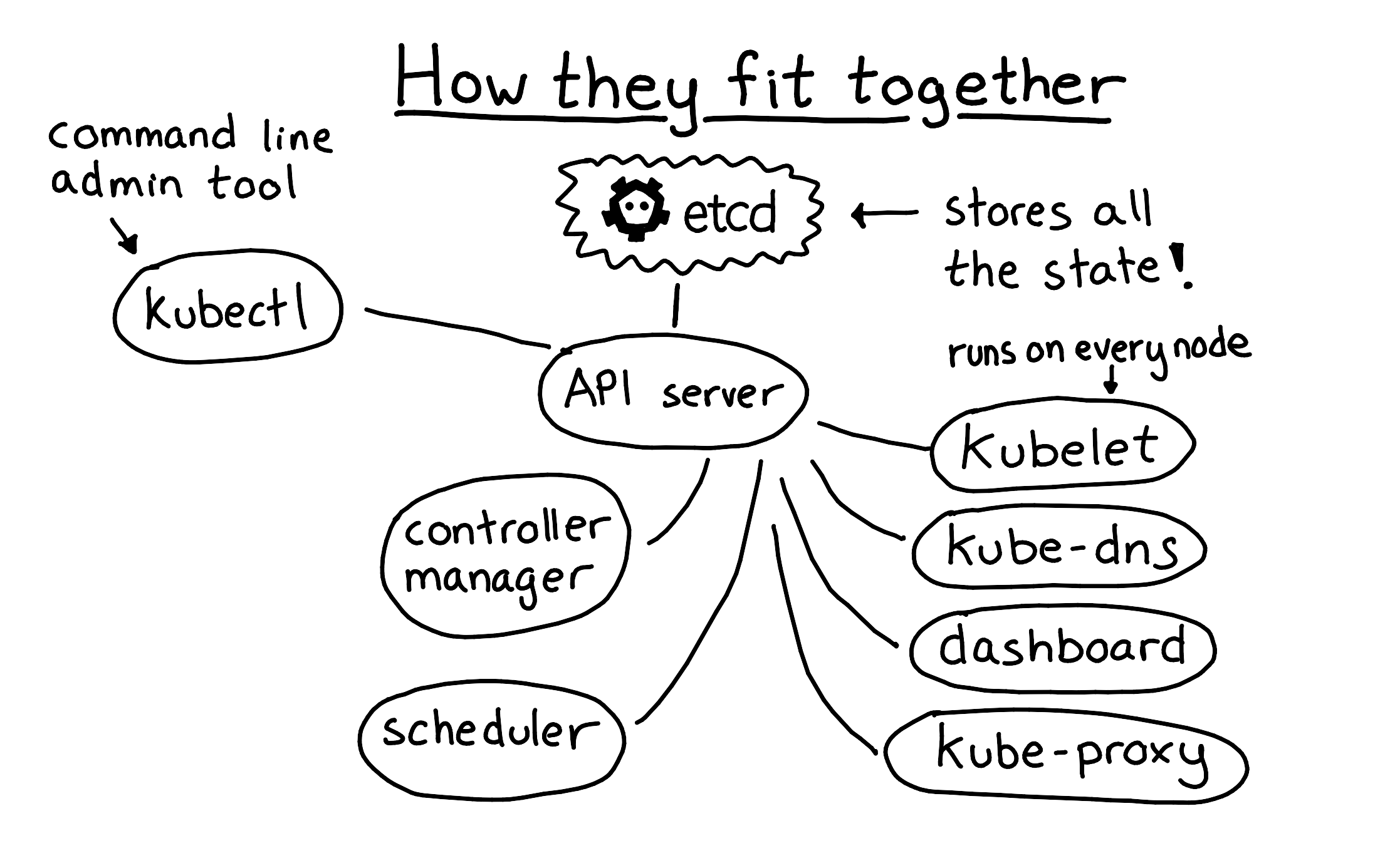 Learning to operate Kubernetes reliably