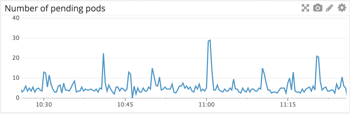 An example chart showing pending pods in a cluster over the last hour