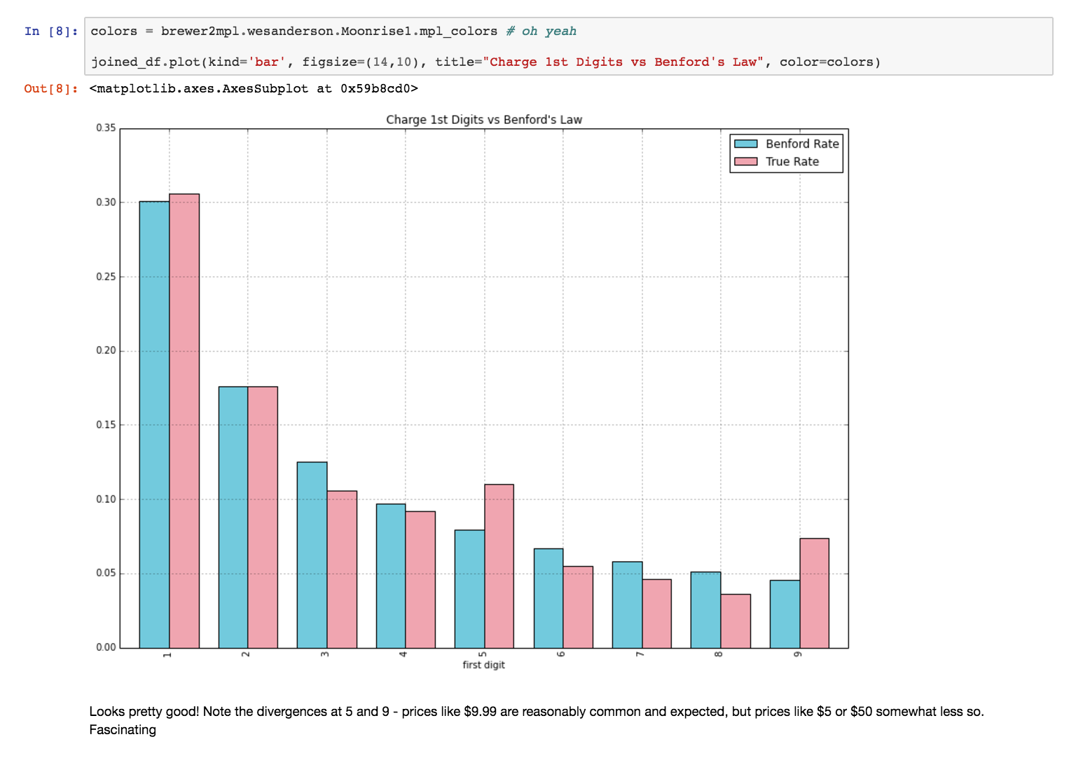 An example of a bar chart output from a Jupyter Notebook