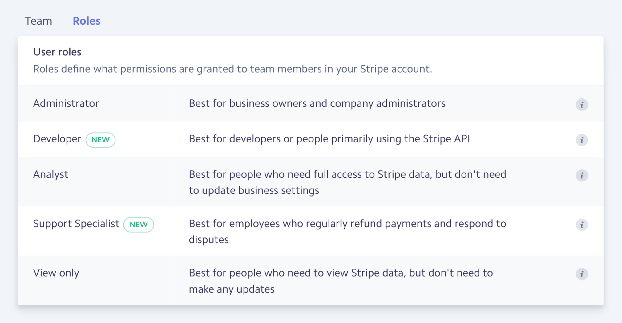 A screenshot of the 'Roles' interface in the Stripe Dashboard