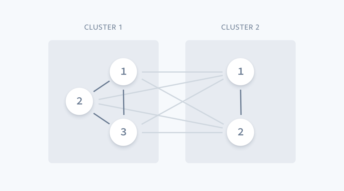 Clusters of accounts used to train predictive models