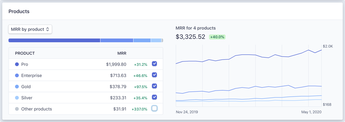 MRR by product and plan.