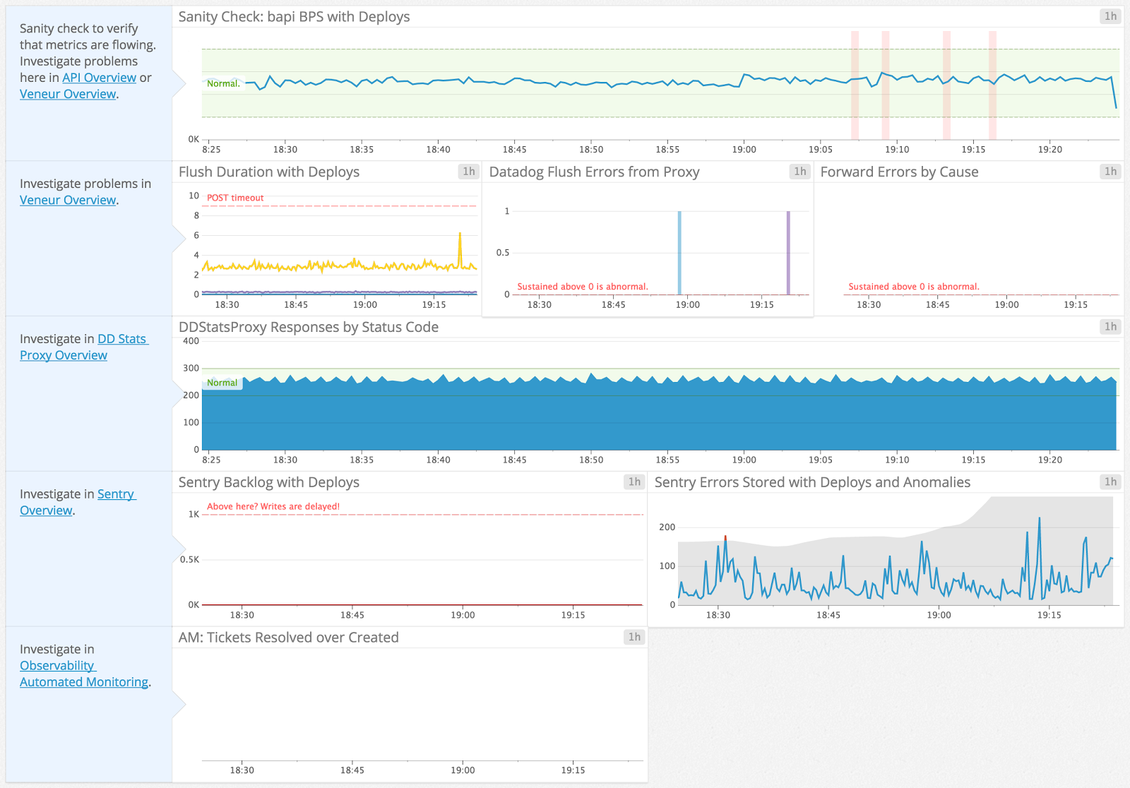 A screenshot of a DataDog dashboard showing several graphs