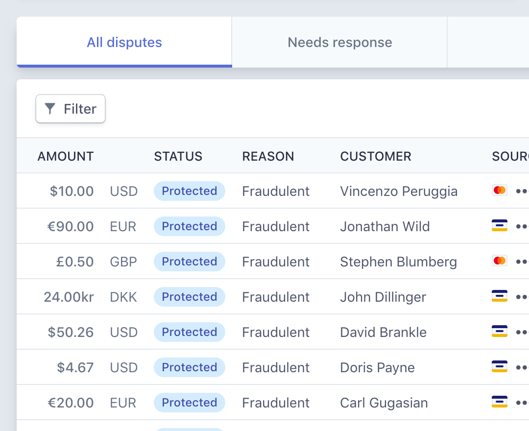 Dashboard de Stripe que muestra disputas protegidas por Chargeback Protection